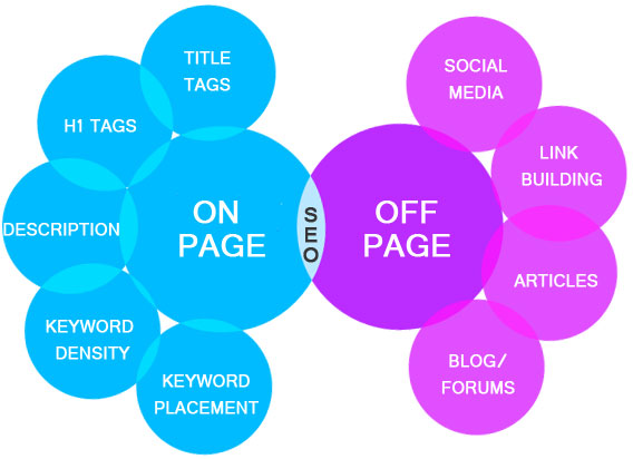 seo on page y of page que son